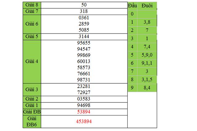 Dự đoán kết quả xổ số Miền Nam TP Hồ Chí Minh ngày 21/3/2015