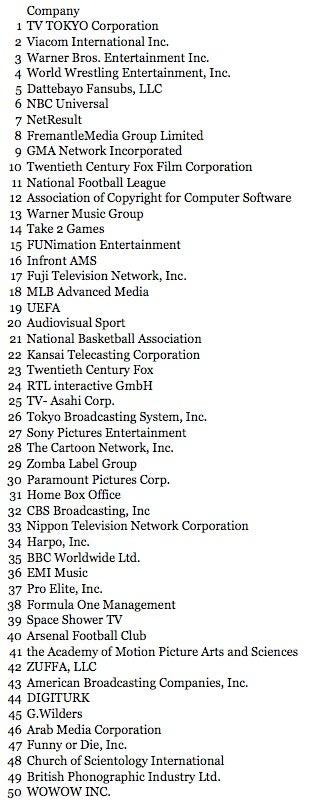Top 50 Web Video Censors