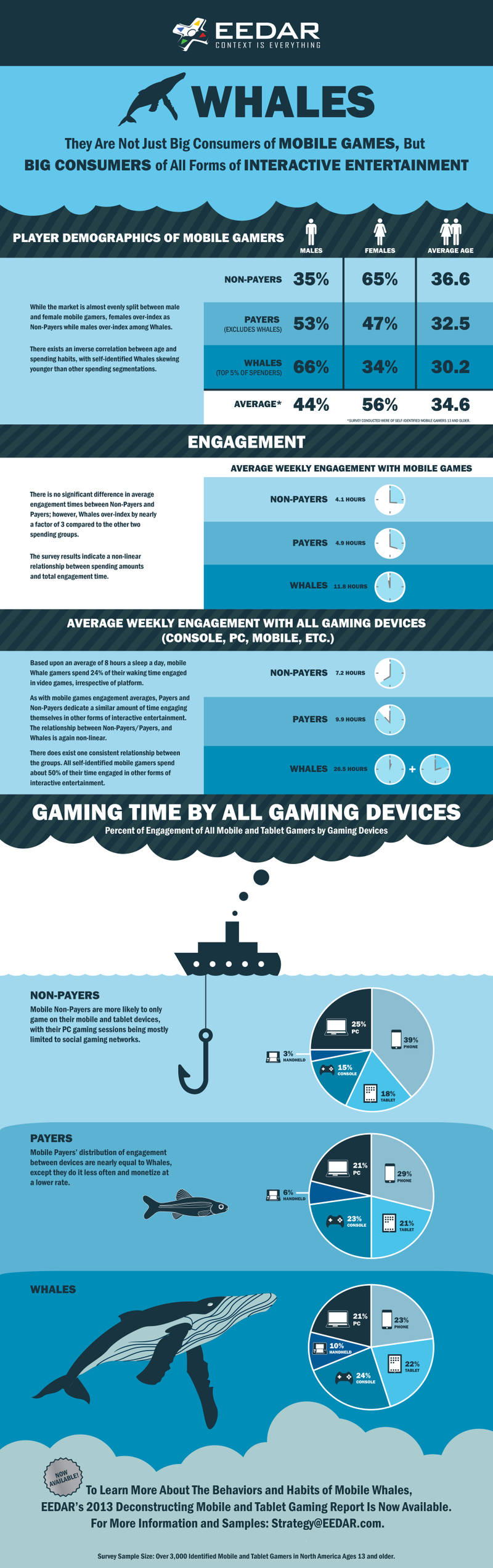 Who Are the 'Whales' Driving Free-to-Play Gaming? You'd Be Surprised