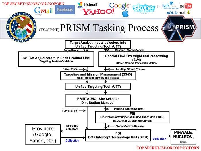 Nuevas revelaciones sobre PRISM confirman la extensión del espionaje