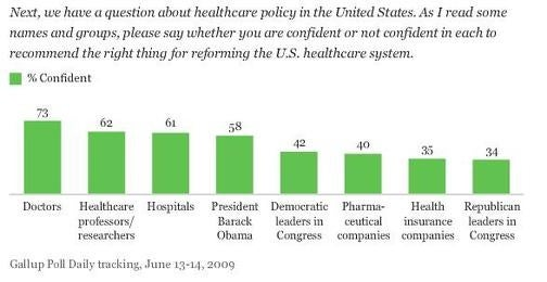 Stupid Americans Trust Doctors