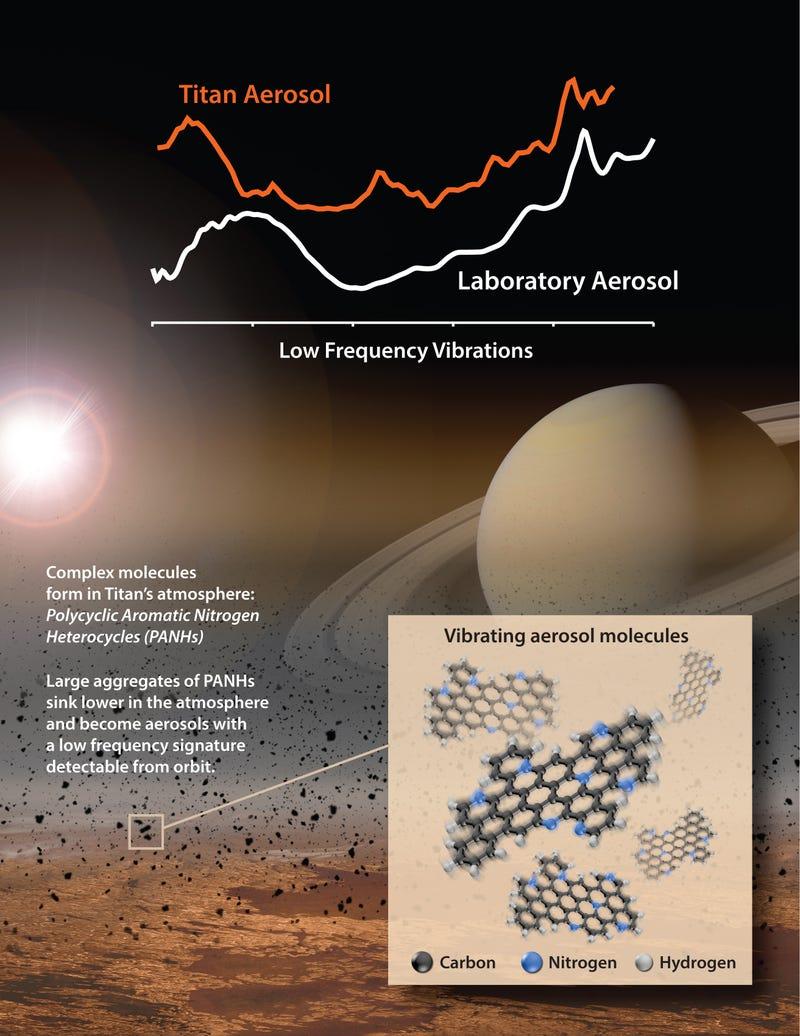 NASA's smell-o-scope experiment sniffs Saturn's moon Titan