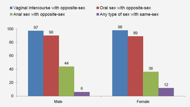 Survey: Kids These Days Can't Get Laid, Except the Lesbians