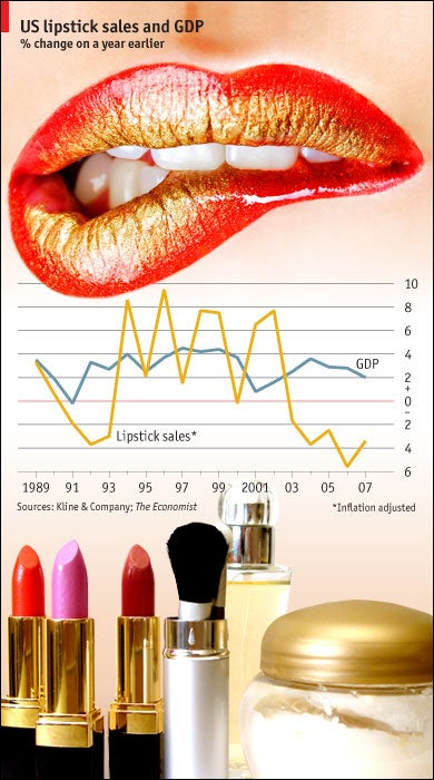 "Here's Why The ""Lipstick Index"" Won't Die, No Matter How Many Times It's Debunked"