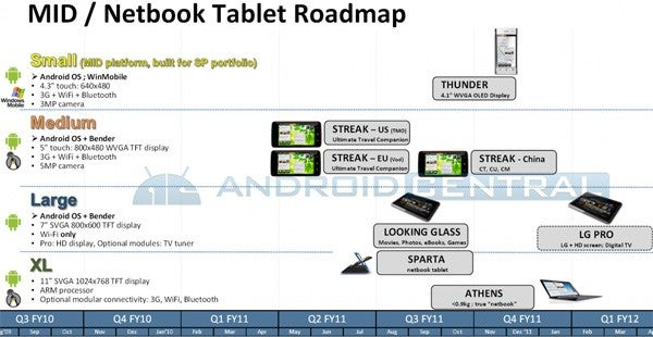 Latest Dell Leak Features Sparta Netbook, Looking Glass Pro, Streak Models