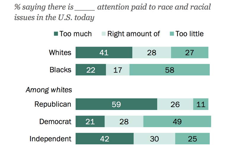 White Republicans Are Delusional on Race