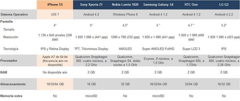 Comparativa del iPhone 5s frente a sus rivales directos. ¿Quién gana?