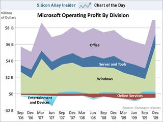 Where Microsoft's Money Really Comes From