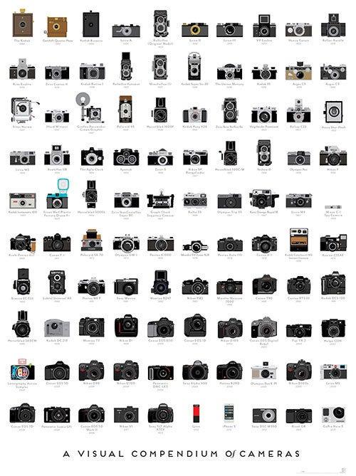 Las 100 cámaras más importantes de la historia