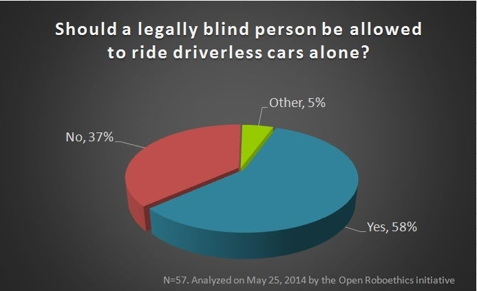Should People Without Licenses Be Allowed To 'Drive' Autonomous Cars?
