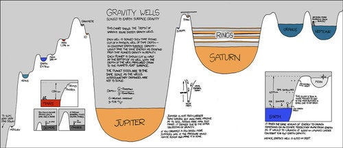 Gravity Well Chart Helps You Plan Your Planetary Escape