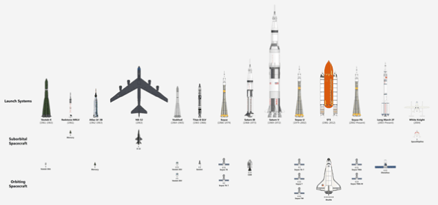 Todas las naves que llevaron al ser humano al espacio, en un gráfico