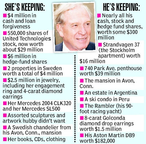 CEO Finally Free Of His Sex-Crazed Swedish Countess Divorcée To The Tune Of $50 Million