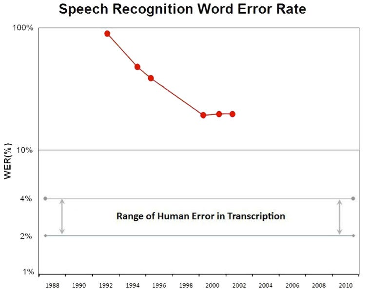 Speech Recognition Isn't Dead