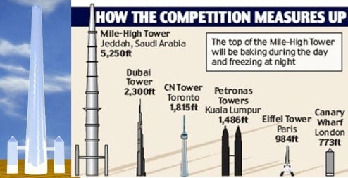 5250-Foot Tower Will Make Burj Dubai Look Like Pencil