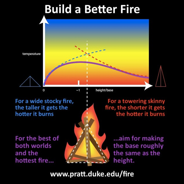 Scientists Have Figured Out the Perfect Way To Build a Fire