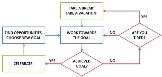 Take Vacations When You're in the Middle of a Project, Not When You're Finished