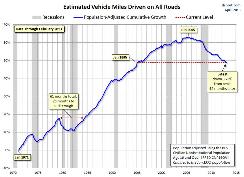 New Data Blames Young People For America's Drop In Driving (Again)