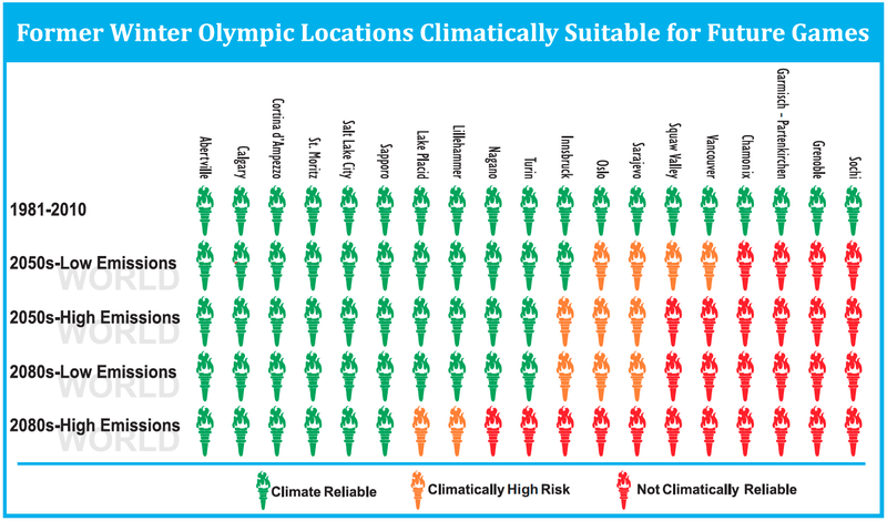 A climate map showing every Winter Olympics ever!