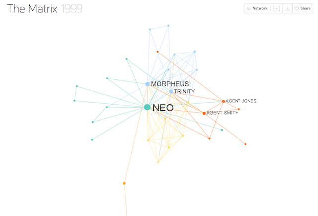 The Beautiful Visualization of Relationships in Your Favorite Movies