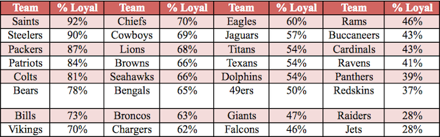 Who Is America's Favorite NFL Team? Facebook Data Offer A Clear Winner.