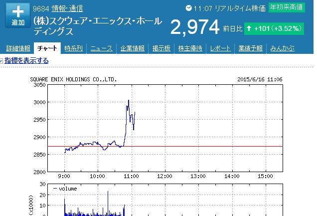 Square Enix's stock prices