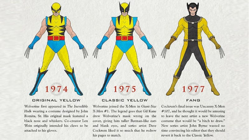 The Evolution Of Wolverine, From 1974 To Today