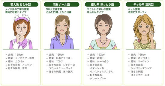 Japanese Weight Loss Service Gives You Virtual Nags From a Virtual Wife