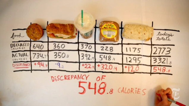 Are There More Calories in Food Than What's Listed in the Nutrition Facts? (Yes)