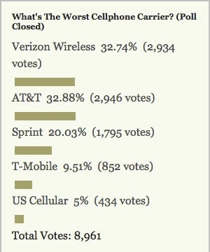 Your Least Favorite Cellphone Carrier: AT&T