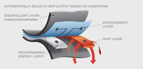 Aevex Gloves Self-Heat Using Hidden Lithium Batteries