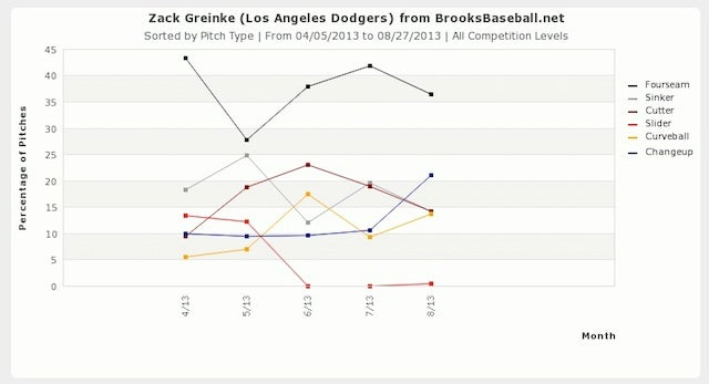 Zack Greinke Made A Change, And The Dodgers Keep Winning