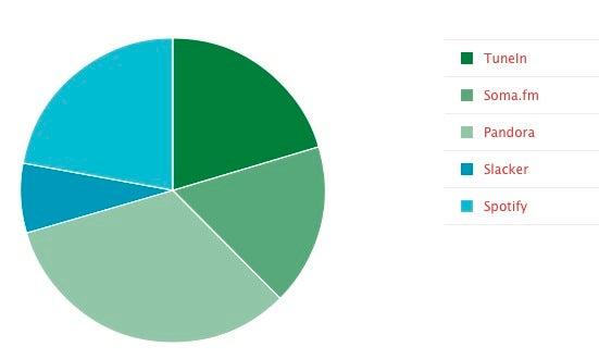 Most Popular Internet Radio Service: Pandora