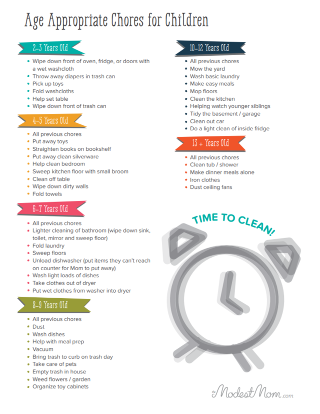 list of chores around the house
