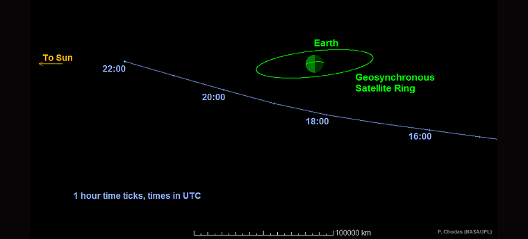 An Asteroid Is Set to Skim By Earth This Sunday