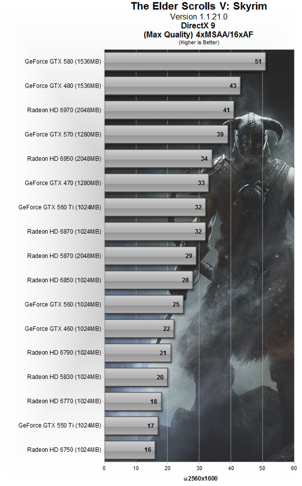 Just How CPU-Melting is Elder Scrolls V: Skyrim Played at MAX Settings?