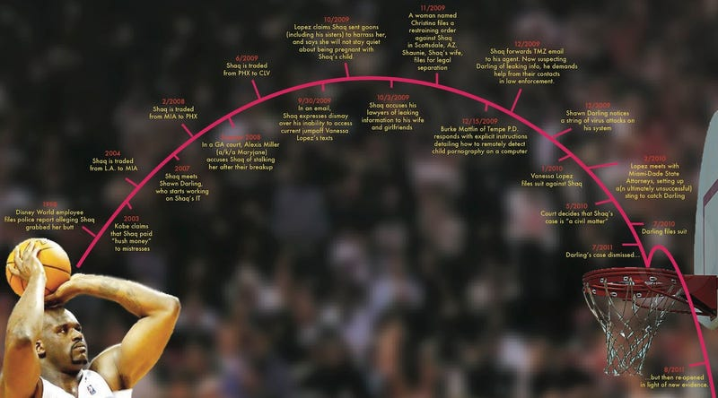 A Handy Timeline Guide To The Ongoing Hack-A-Shaq Saga