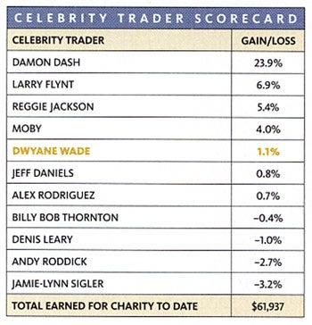 Celebrity Trading: Damon Dash Makes Dollars