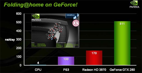 Nvidia GeForce GTX 200 Graphics Cards Makes Your Gaming Rig Officially Outdated