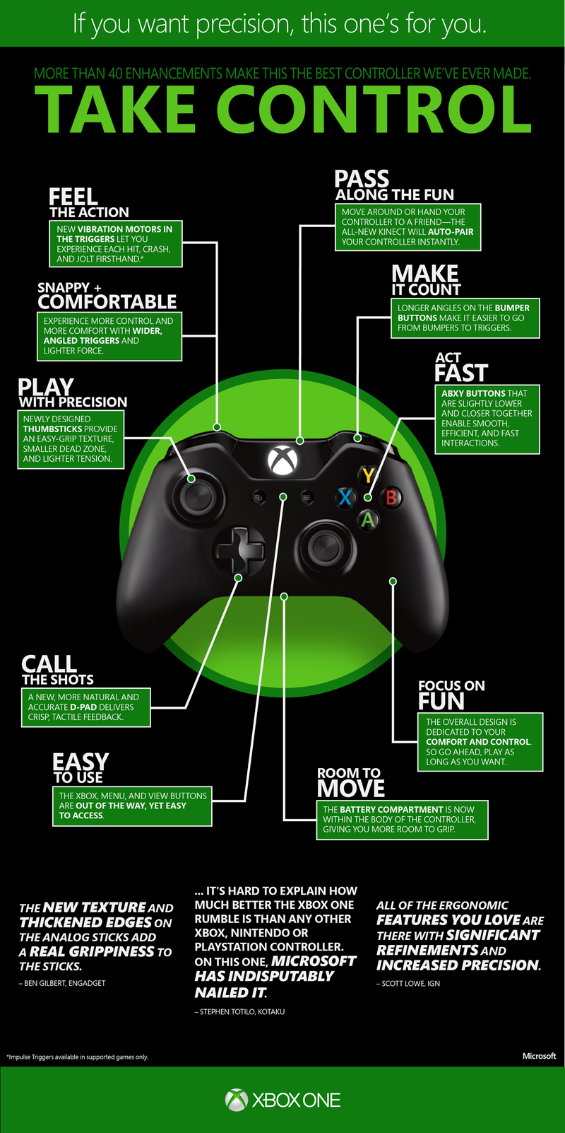 Take a Guided Tour of the Xbox One's Controller