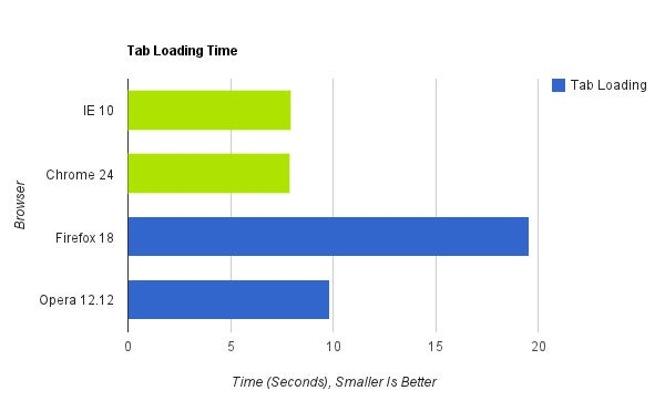 Browser Speed Tests: Chrome 24, Firefox 18, Internet Explorer 10, and Opera 12.12