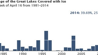 Shocking spring ice levels show how hard winter has been