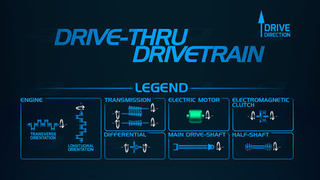 Handy Infographic Explains Different Drivetrain Layouts