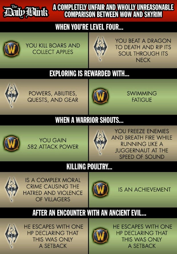 A Ridiculous Comparison Between Skyrim and World of Warcraft