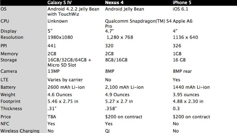 How the Samsung Galaxy S IV Compares to the Competition