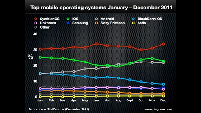 The Most Popular Mobile OS on Earth Doesn't Exist Anymore