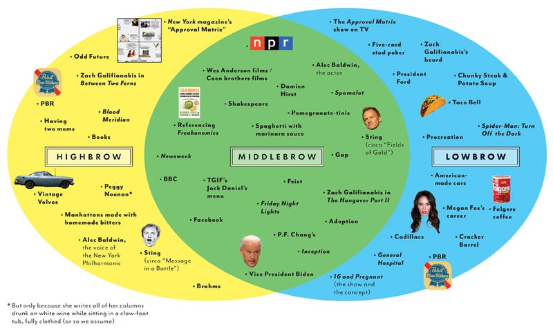 "Are Your Tastes Considered ""Middlebrow?"""