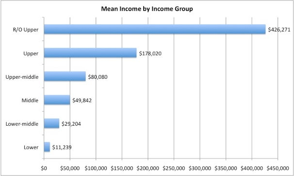 What is Middle Class? (and what's not)