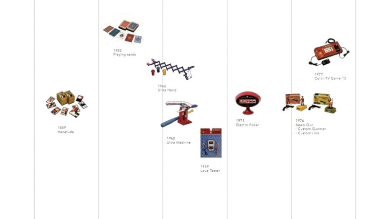 The History of Nintendo in an Easy Timeline