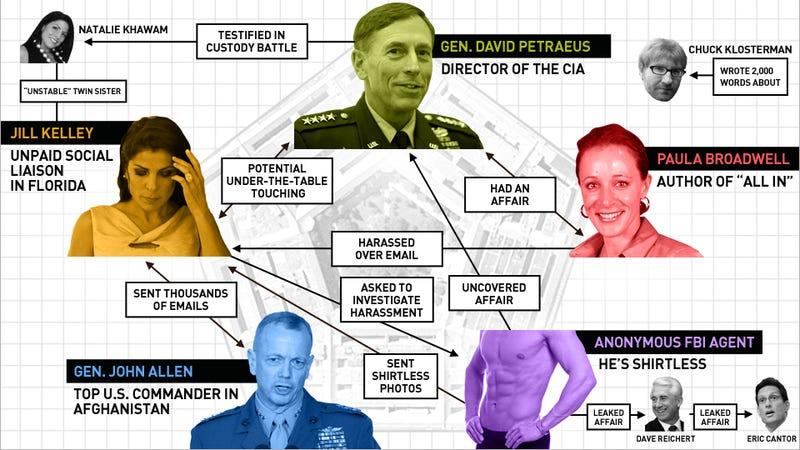 A Flowchart of the Petraeus Affair's Love Pentagon, from the Shirtless FBI Agent to Chuck Klosterman